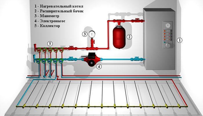 Система отопления - водяной теплый пол